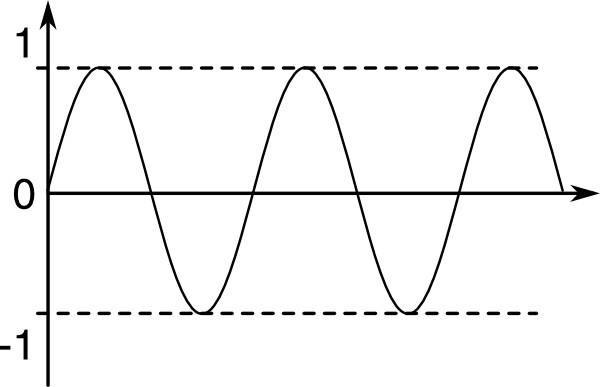 champ magnétique alternatif