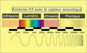 """Détecteur phonique """"AKS"""" pour l'antenne H3"""