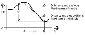 gradient de champ géomagnétique