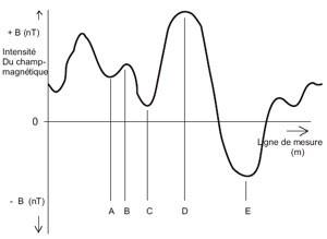 variation géomagnétique