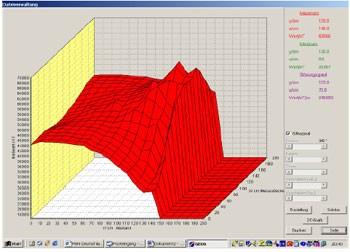 graphique avec software BPT5020