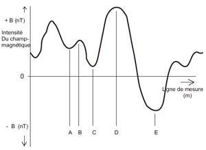 variations géomagnétiques BPT2010