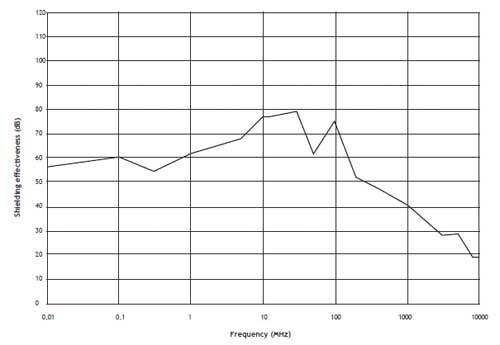 courbe d'attenuation en dB du voile ecran PRO