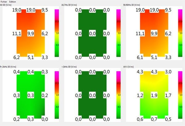 NFA-1000 Analyseur-3D-LF avec enregistreur de données