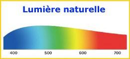 Graphique spectre lumière naturelle