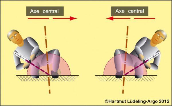 Disque Goniomètre pour antenne H3