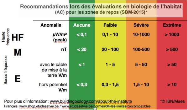 normes-SBM-Baubiologie-www.etudesetvie.be