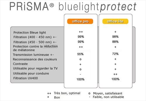Tableau types de lentilles Prisma