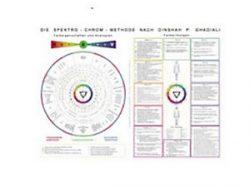 Poster A2 d'informations sur le Spectro-Chrome en anglais