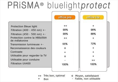 prisma contre la lumière bleue